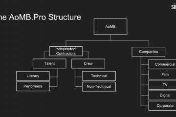 AOMB Structure